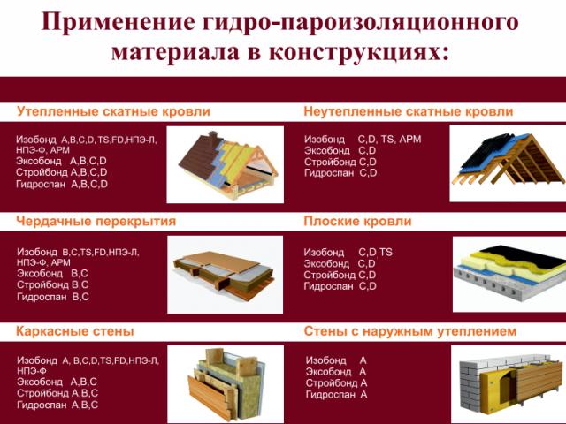 Технические характеристики гидро-пароизоляционных материалов для кровли, стен, полов, потолков