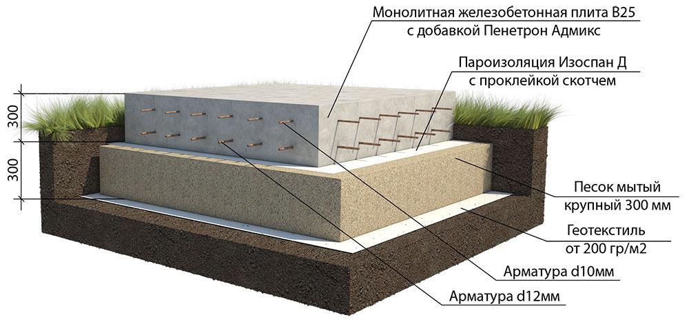 толщина плиты фундамента для двухэтажного дома